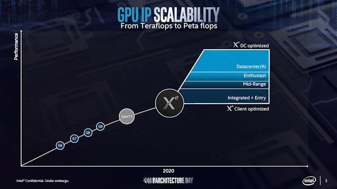 Intel to Support Hardware Ray Tracing Acceleration on Data Center Xe