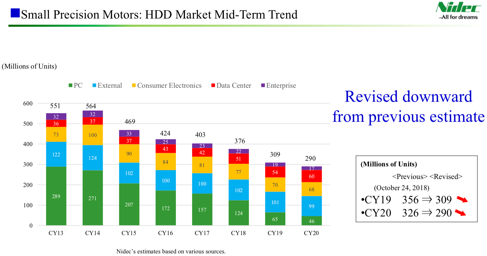 Best Hard Drives 2020 Shipments of PC Hard Drives Predicted to Drop By Nearly 50% in 2019
