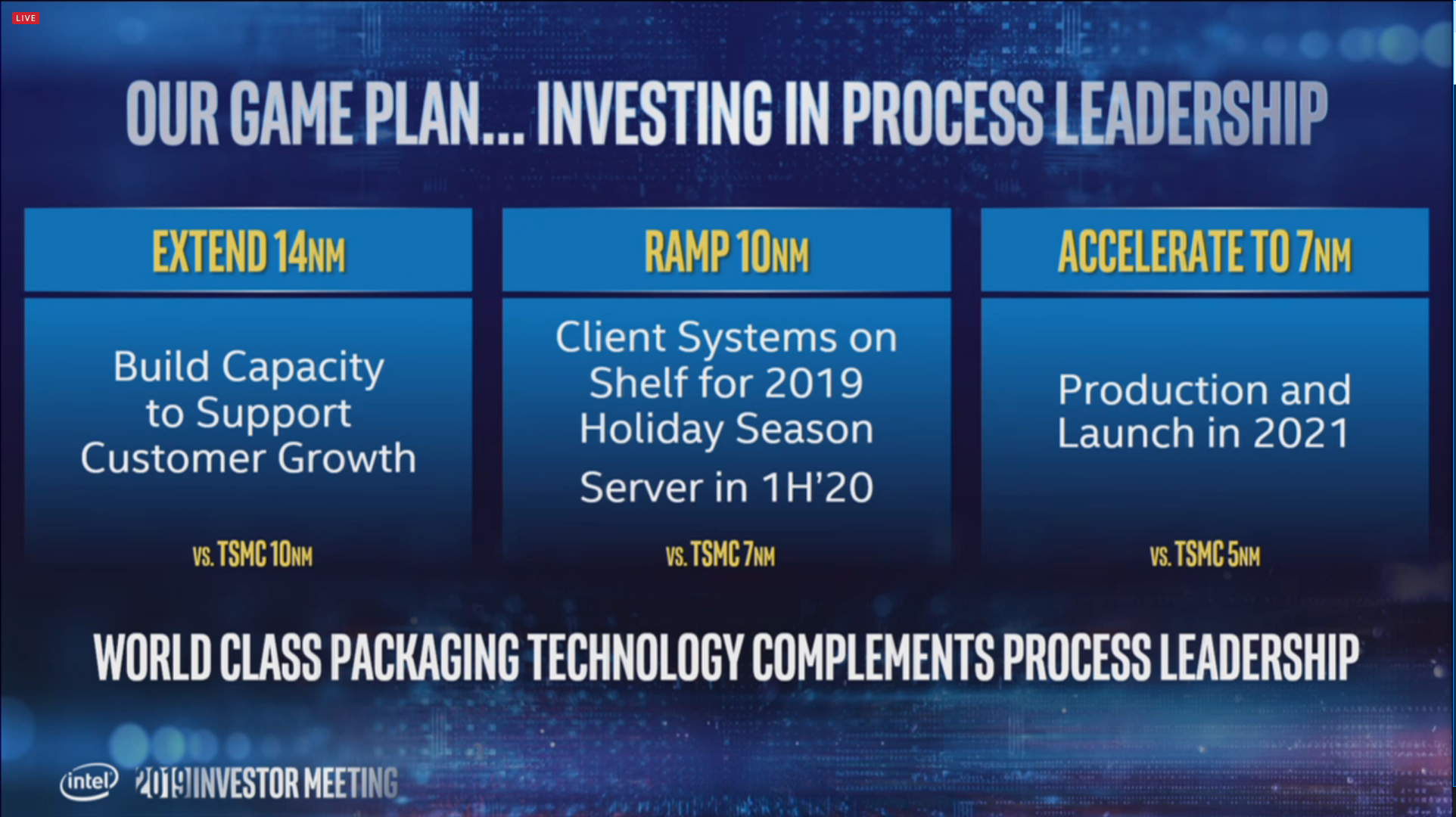 Intel Announces Roadmap For Processors; 7nm Chips Arriving In 2021