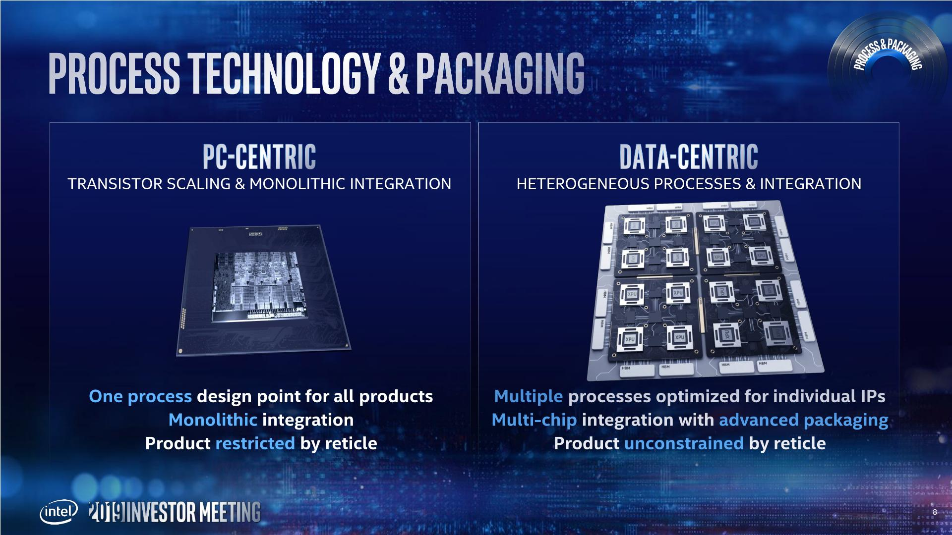 Intel Details Manufacturing through 2023: 7nm, 7+, 7++, with