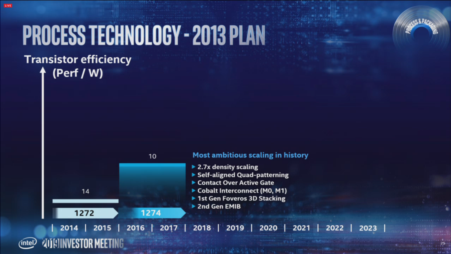 Intel roadmap pledges 7nm by 2021