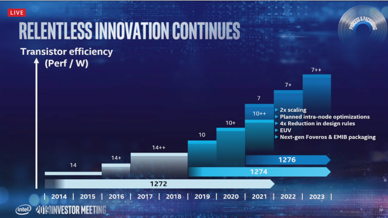 Intel Xeon Update: Ice Lake and Cooper Lake Sampling, Faster Future