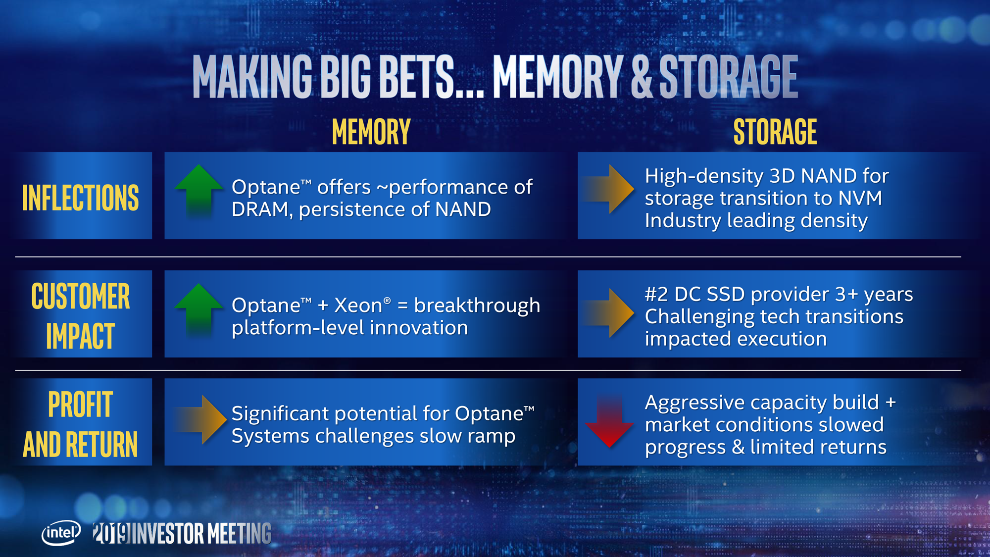 Intel Memory Plans: No New NAND Capacity, Wants to Move 3D