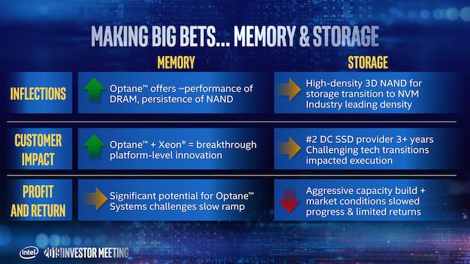 برنامه های حافظه اینتل: هیچ ظرفیت NAND جدید، می خواهد تولید 3D XPoint را به چین منتقل کند  - لپ تاپ استوک