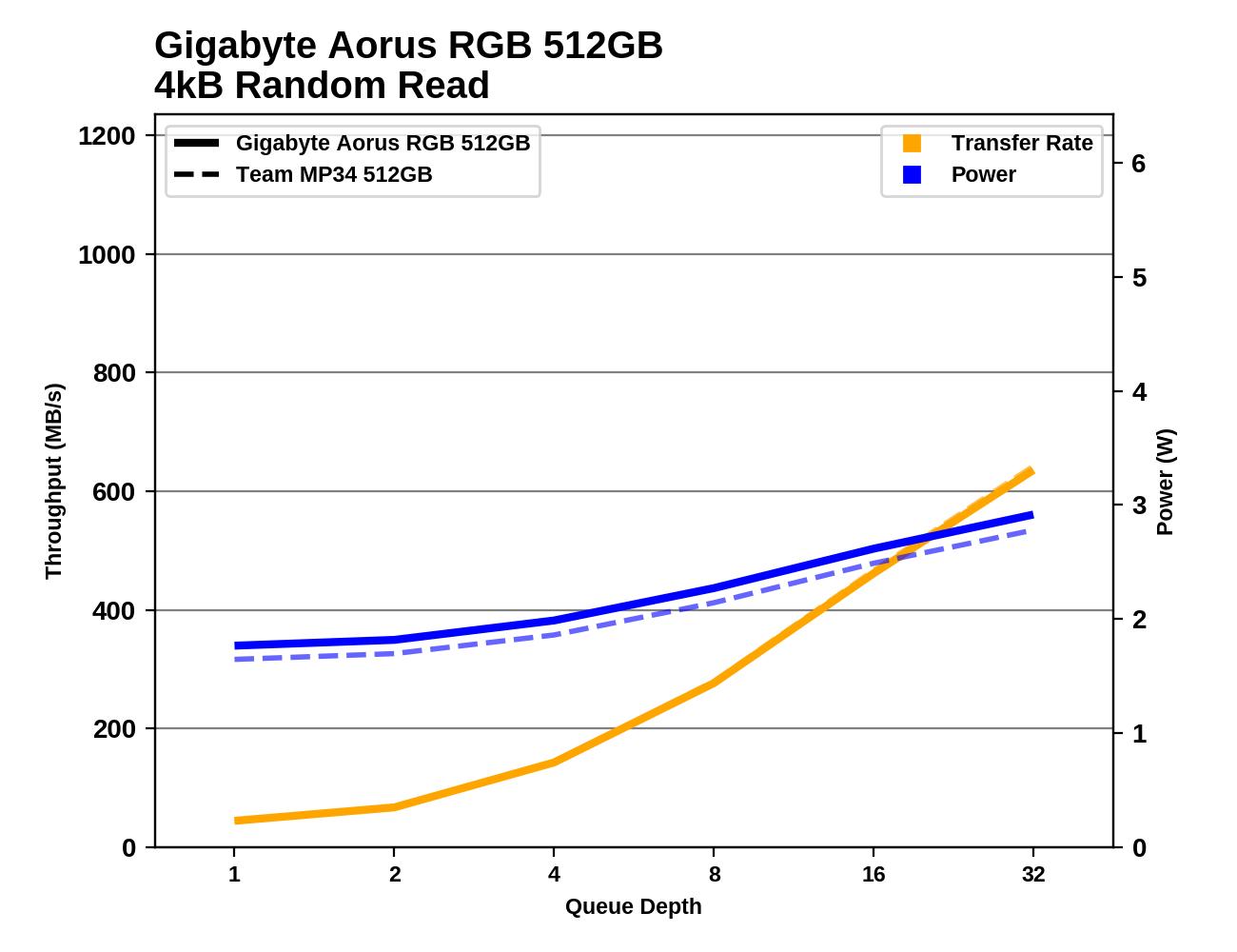 Random IO Performance - The Team Group MP34 512GB SSD Review