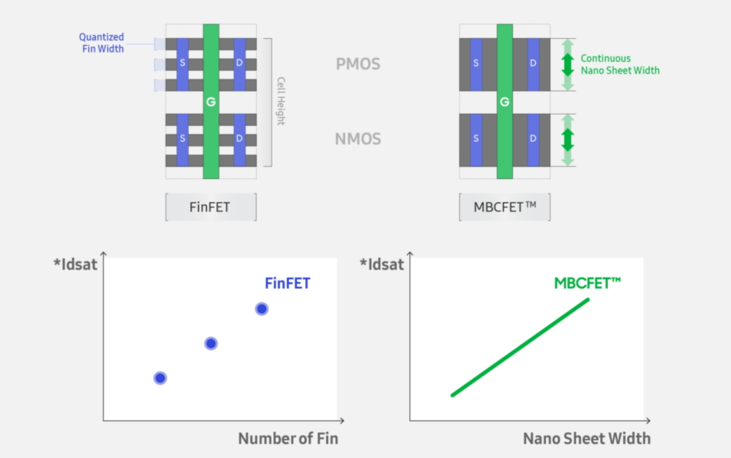 Samsung Announces 3nm GAA MBCFET PDK, Version 0 1