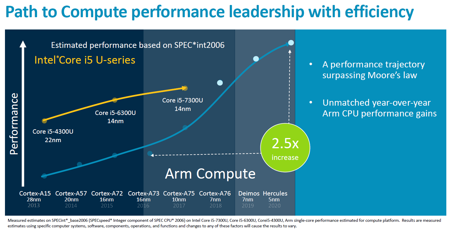 ARM Cortex-A77 CPU, Mali-G77 GPU prepare for a 5G future