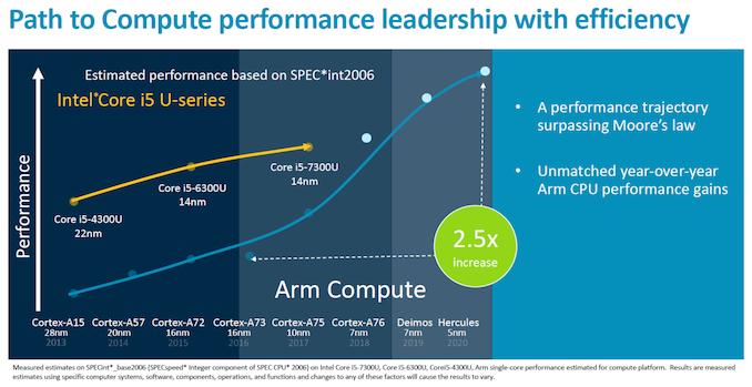 Arm's New Cortex-A77 CPU Micro-architecture: Evolving