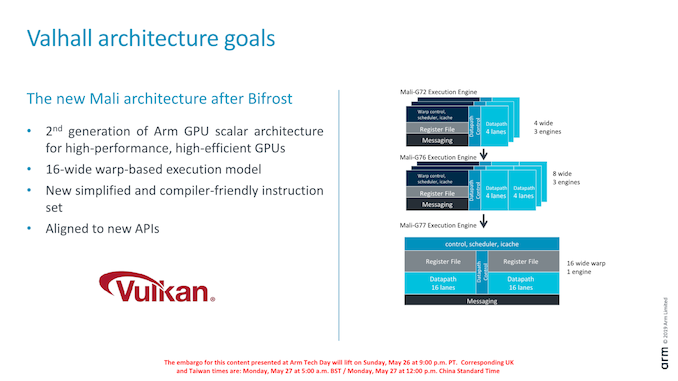 Arm's New Mali-G77 & Valhall GPU Architecture: A Major Leap