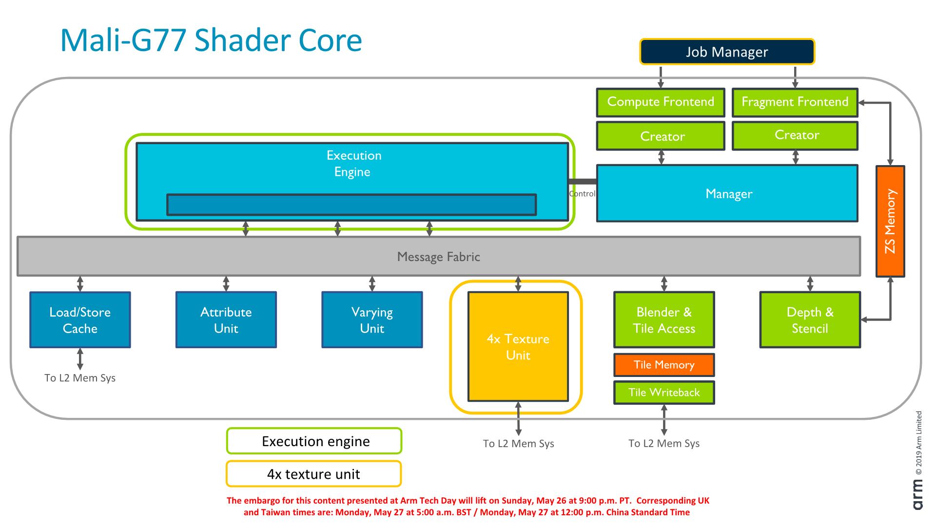 Quad-Texture Mapper, Better Load/Store, GPU Scaling - Arm's
