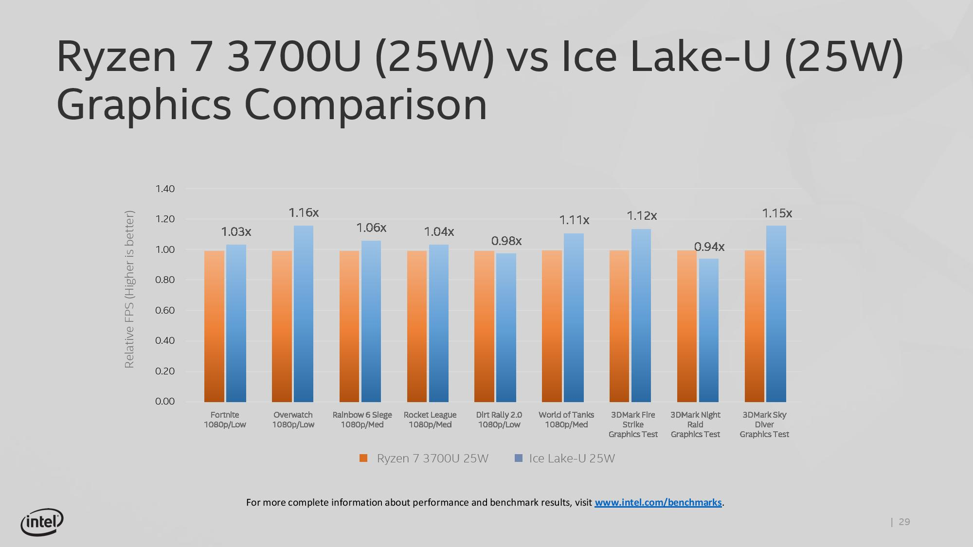 Intel Teases Ice Lake U Integrated Graphics Performance