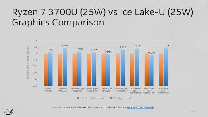 Intel Teases Ice Lake-U Integrated Graphics Performance