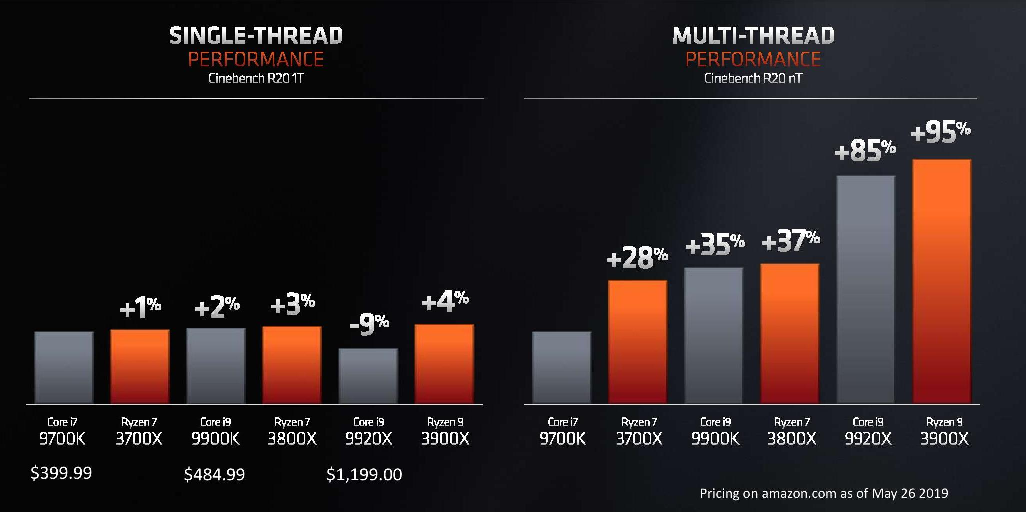 AMD Ryzen 3000 Announced: Five CPUs, 12 Cores for $499, Up