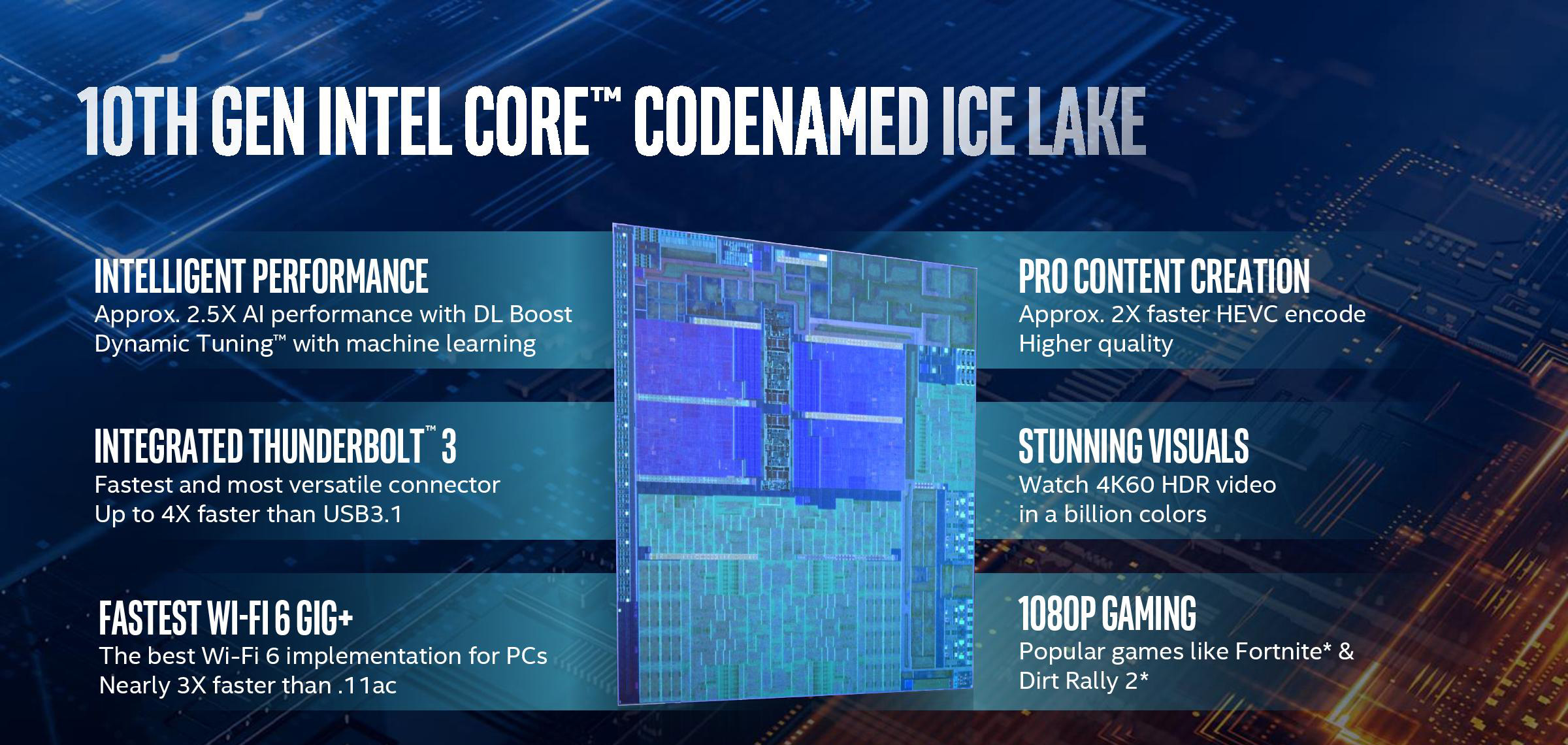 Intel Unveils 10th Gen Core Ice Lake-U & Ice Lake-Y Mobile