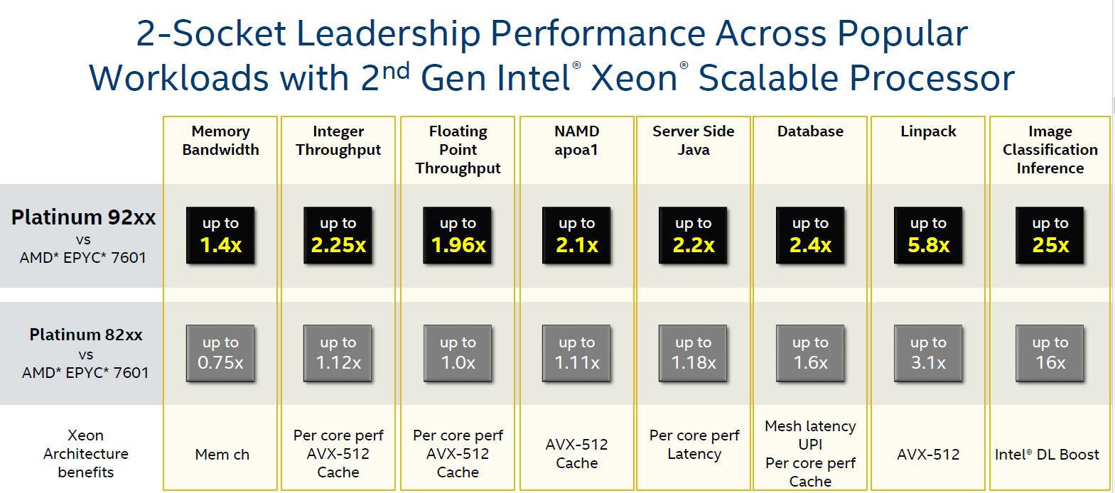 CPU Performance: Intel's Own Claims - Intel's Xeon Cascade