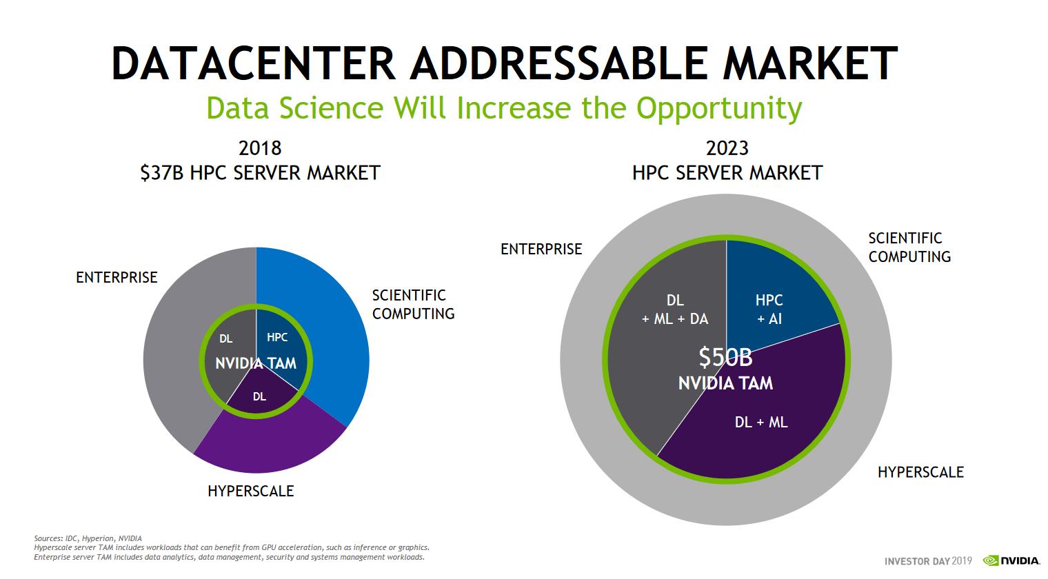Who Will Win the Next Enterprise Market? - Intel's Xeon