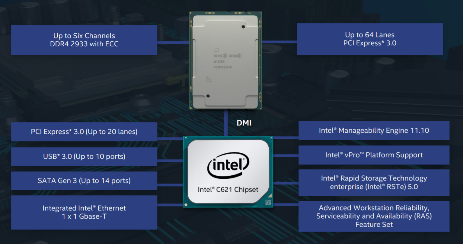 Intel Cascade Lake Xeon W-3200 Launched: Server Socket, 64 PCIe ...