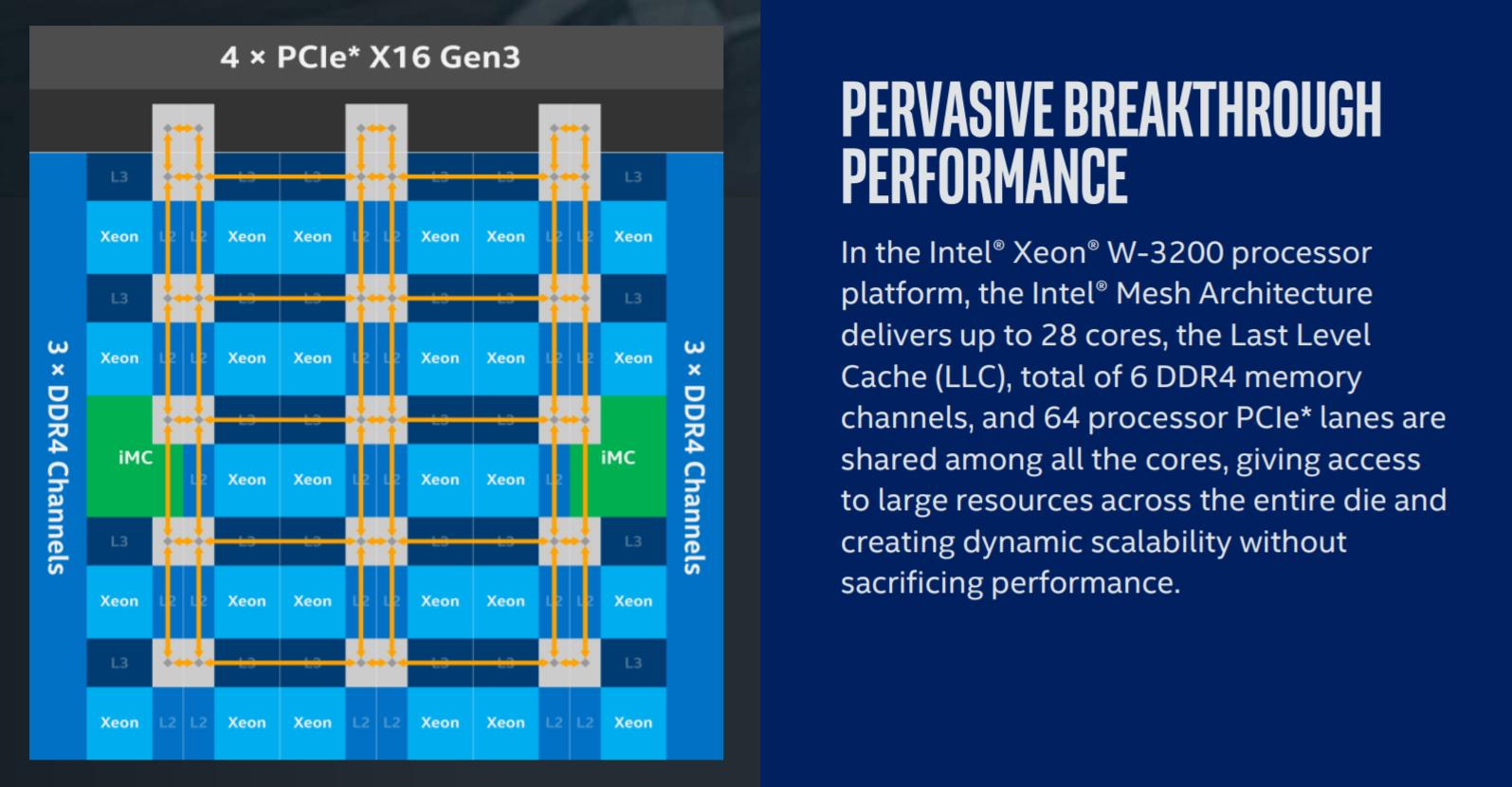 Intel Cascade Lake Xeon W-3200 Launched: Server Socket, 64
