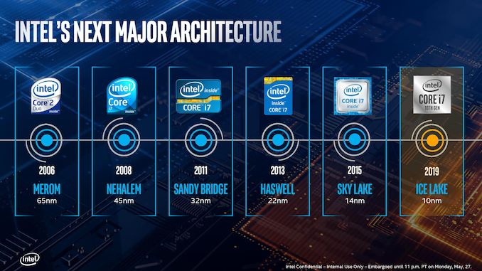 Examining Intel's Ice Lake Processors: Taking a Bite of the Sunny