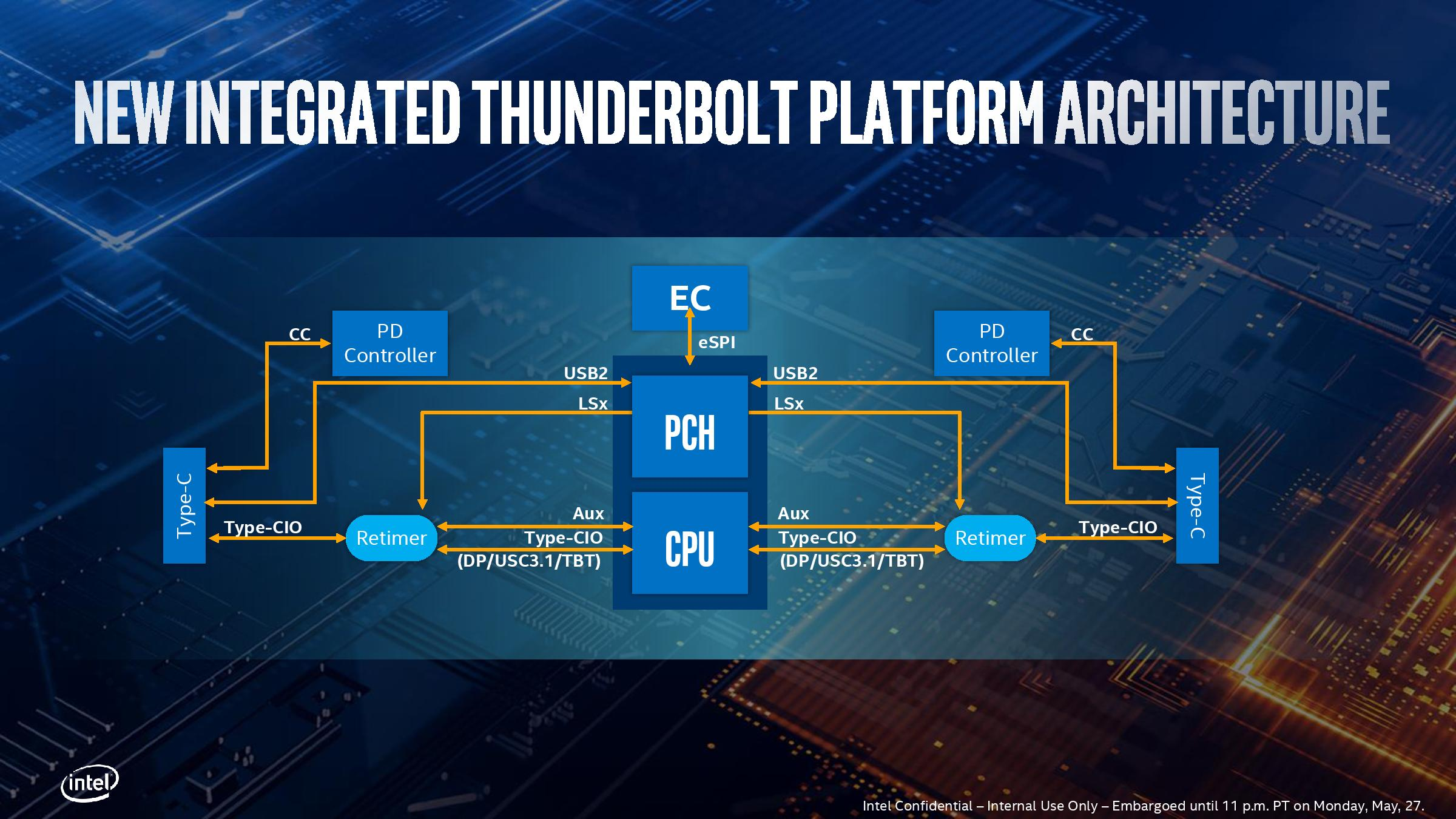Thunderbolt 3: Now on the CPU* - Examining Intel's Ice Lake