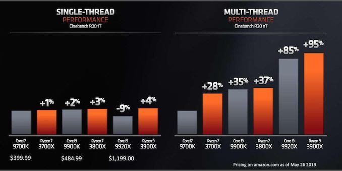 Performance Claims of Zen 2 - AMD Zen 2 Microarchitecture