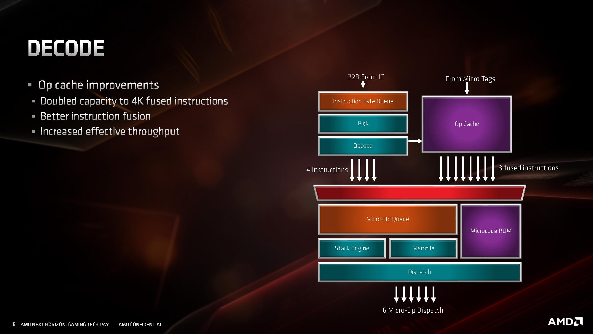 Decode - AMD Zen 2 Microarchitecture Analysis: Ryzen 3000