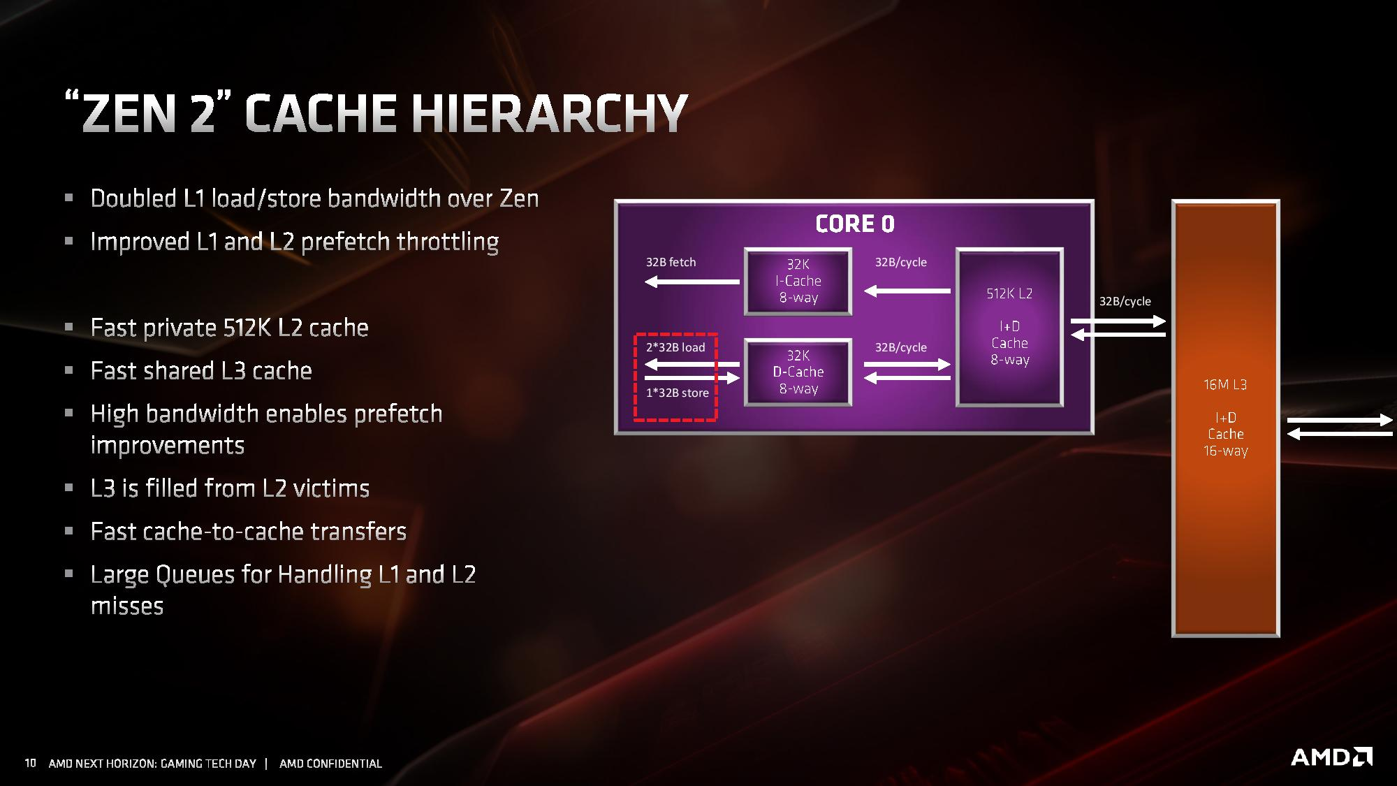 Cache And Infinity Fabric Amd Zen 2 Microarchitecture Analysis Ryzen 3000 And Epyc Rome