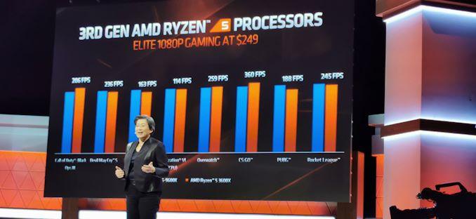 AMD Next Horizon Game Keynote Live Blog (در ساعت 3 صبح PT / 22: 00 UTC شروع می شود)   - لپ تاپ استوک