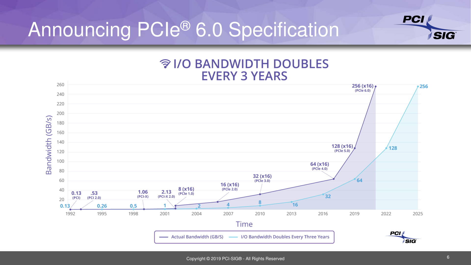 PCI Express Bandwidth to Be Doubled Again: PCIe 6 0