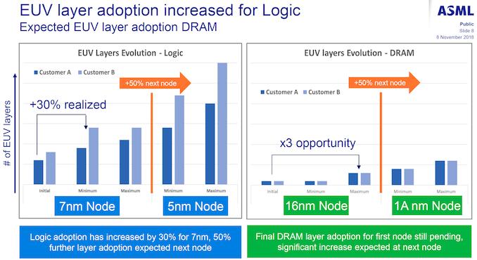 به روز رسانی DRAM میکرون: ظرفیت بیشتر، چهار گره 10 نانومتری بیشتر، EUV، DIMM 64 گیگابایت   - لپ تاپ استوک