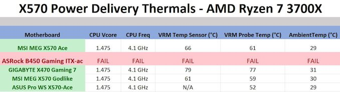 Power Delivery Thermal Analysis - The ASUS Pro WS X570-Ace Review