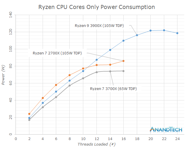 Power Consumption & Overclocking - The AMD 3rd Gen Ryzen Deep Dive