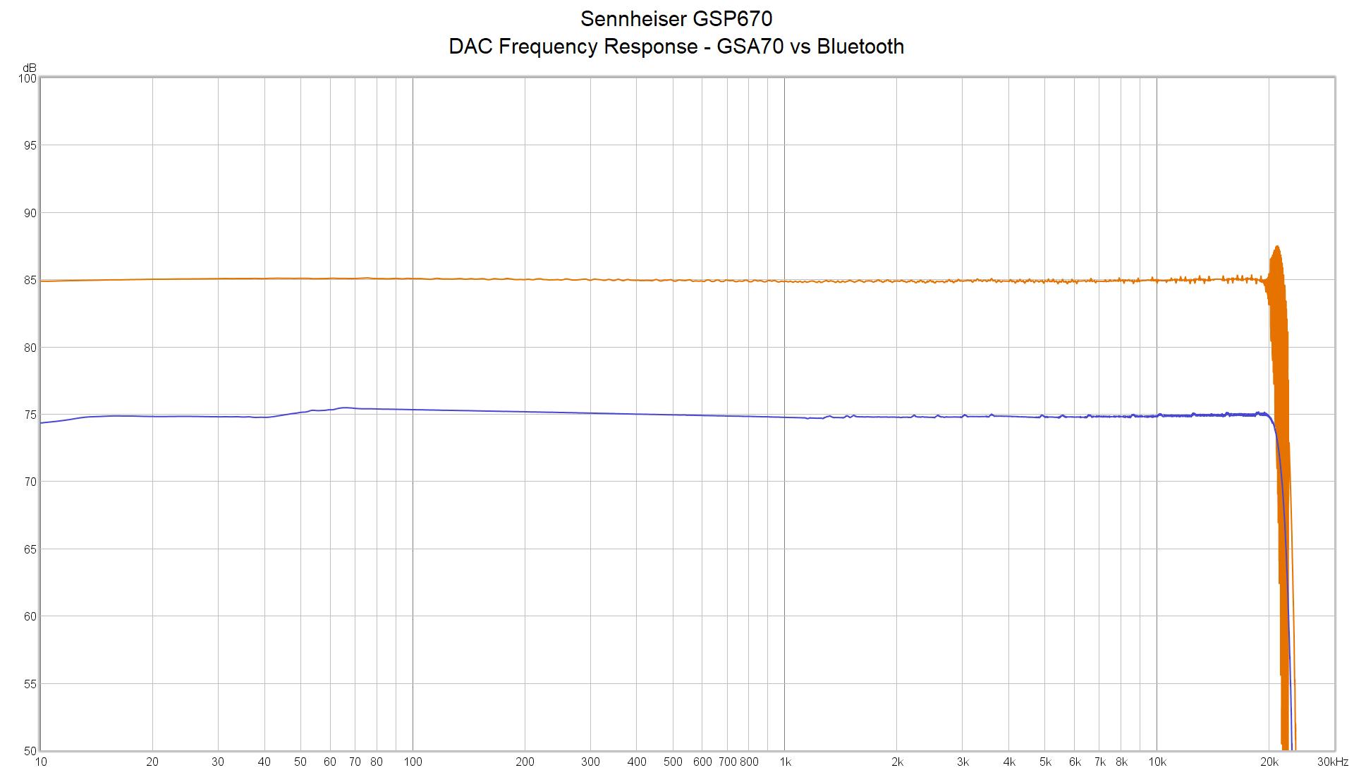 DAC Quality Investigation - The Sennheiser GSP670 Wireless