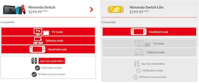 نینتندو تنها سوئیچ Lite را نمایش می دهد: با NVIDIA SoC جدید؟  - لپ تاپ استوک