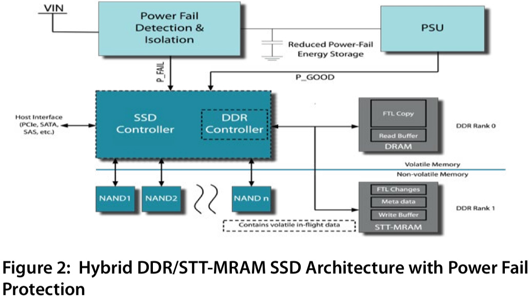 Phison's Next-Gen eSSD Controllers to Support Everspin's STT