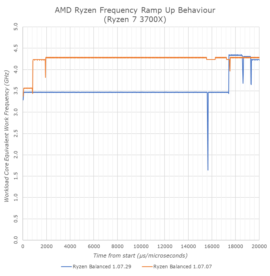 AMD Releases New Chipset Drivers For Ryzen 3000: More Relaxed CPPC2