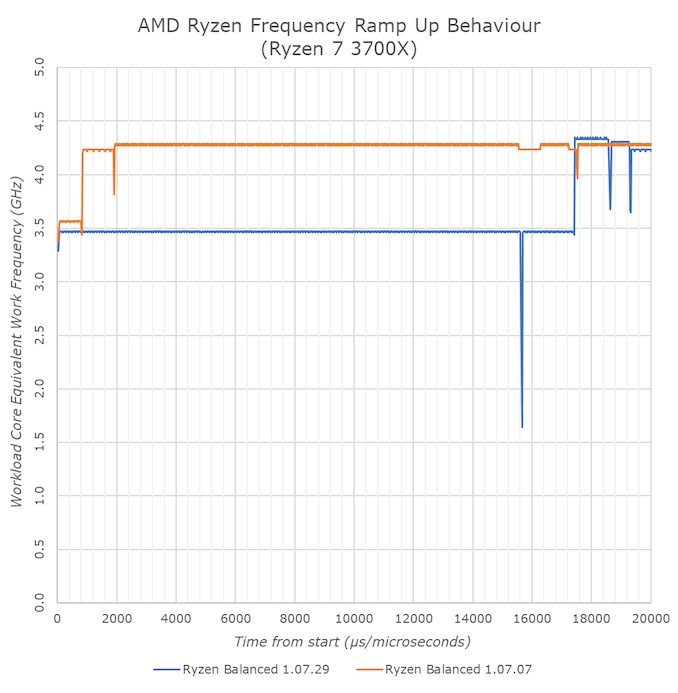 Amd Releases New Chipset Drivers For Ryzen 3000 More Relaxed Cppc2 Upscaling