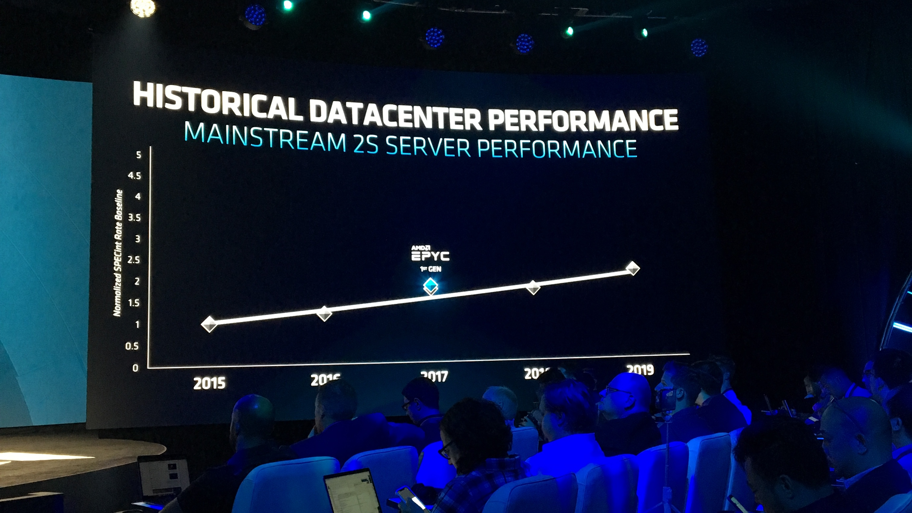 The AMD 2nd Gen EPYC