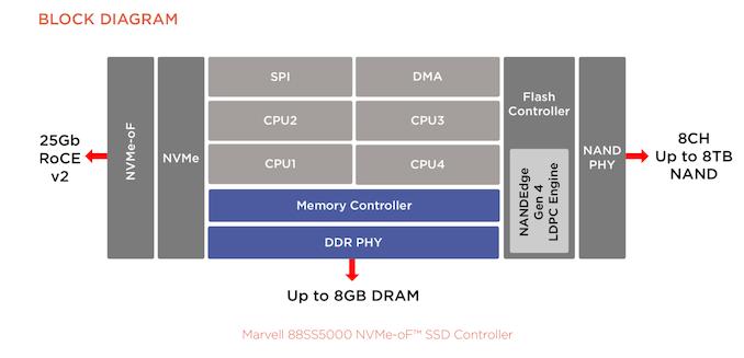 مارول در FMS 2019: NVMe Over Fabrics Controllers، AI On SSD   - لپ تاپ استوک