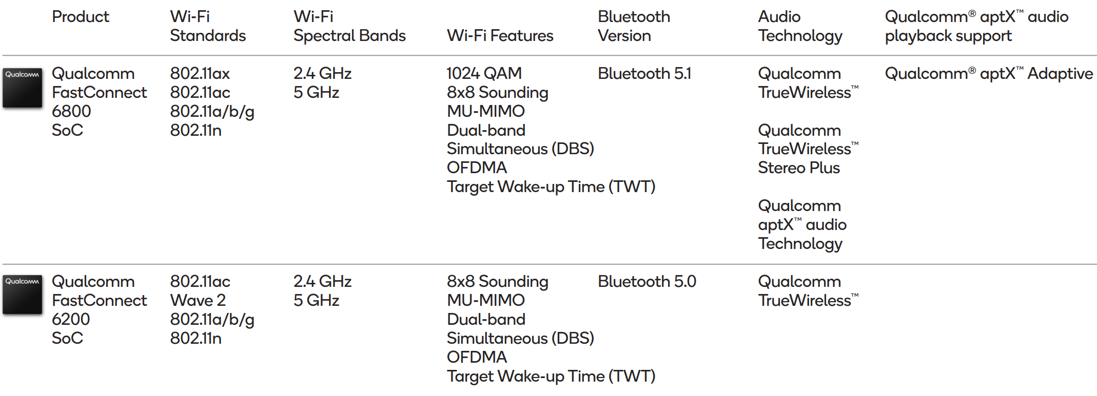 Qualcomm Updates Wi-Fi 6 Lineup: Networking Pro Series for