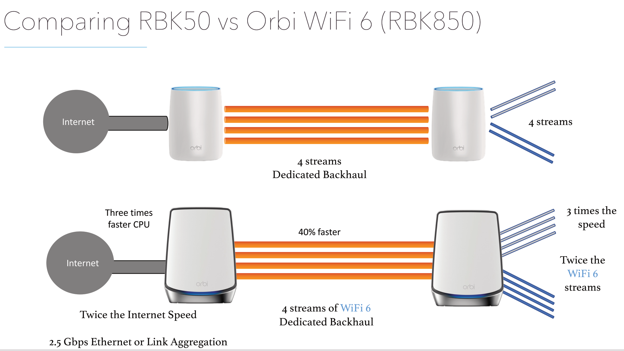 Netgear Expands 802 11ax Portfolio with Orbi Wi-Fi 6 Mesh