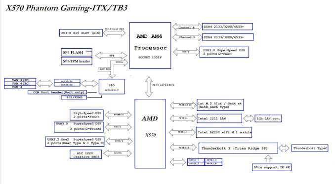 AMD + ITX + TB3؟ بررسی مادربرد ASRock X570 Phantom Gaming-ITX / TB3  - لپ تاپ استوک