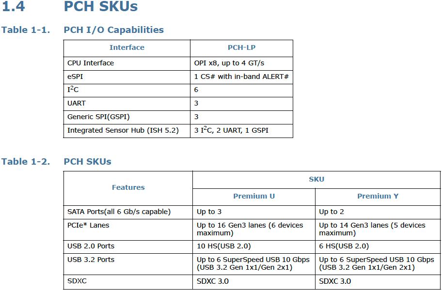 Intel's Comet Lake U&Y 495 Chipset Datasheet: x8 Link, USB