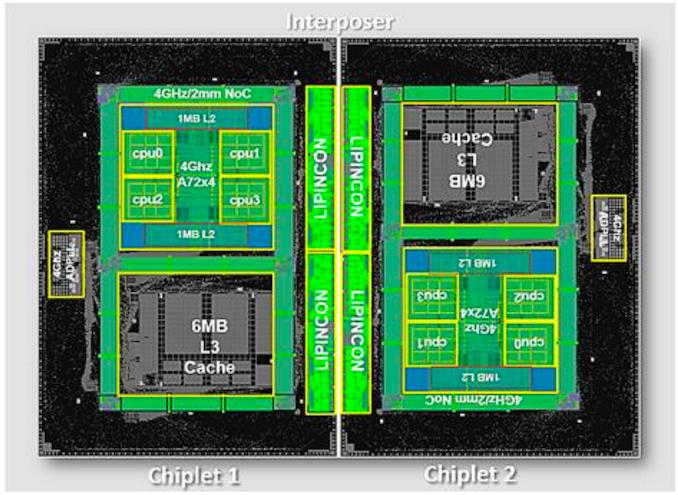 Arm & TSMC Showcase 7nm Chiplet، E72 A72 at 4GHz on Interposer CoWoS   - لپ تاپ استوک