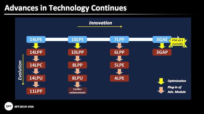 ابزارهای جدید و IP توسعه SoC های Armn 5 Hercules 5nm را تسریع می کنند   - لپ تاپ استوک
