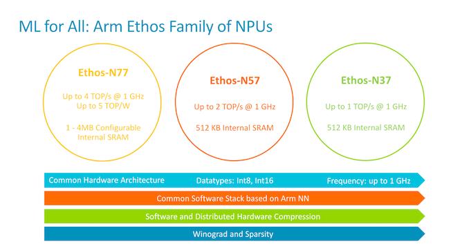 Arm تعلن عن وحدات معالجة الرسومات الجديدة Ethos-N57 و N37 و Mali-G57 Valhall GPU و Mali-D37 DPU 1