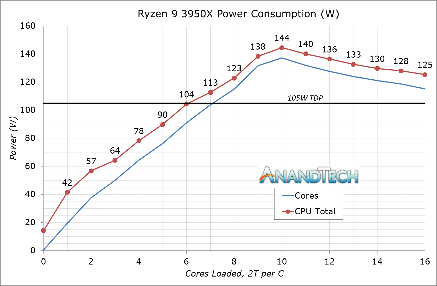 https://images.anandtech.com/doci/15043/3950X%20PowerLoading.png