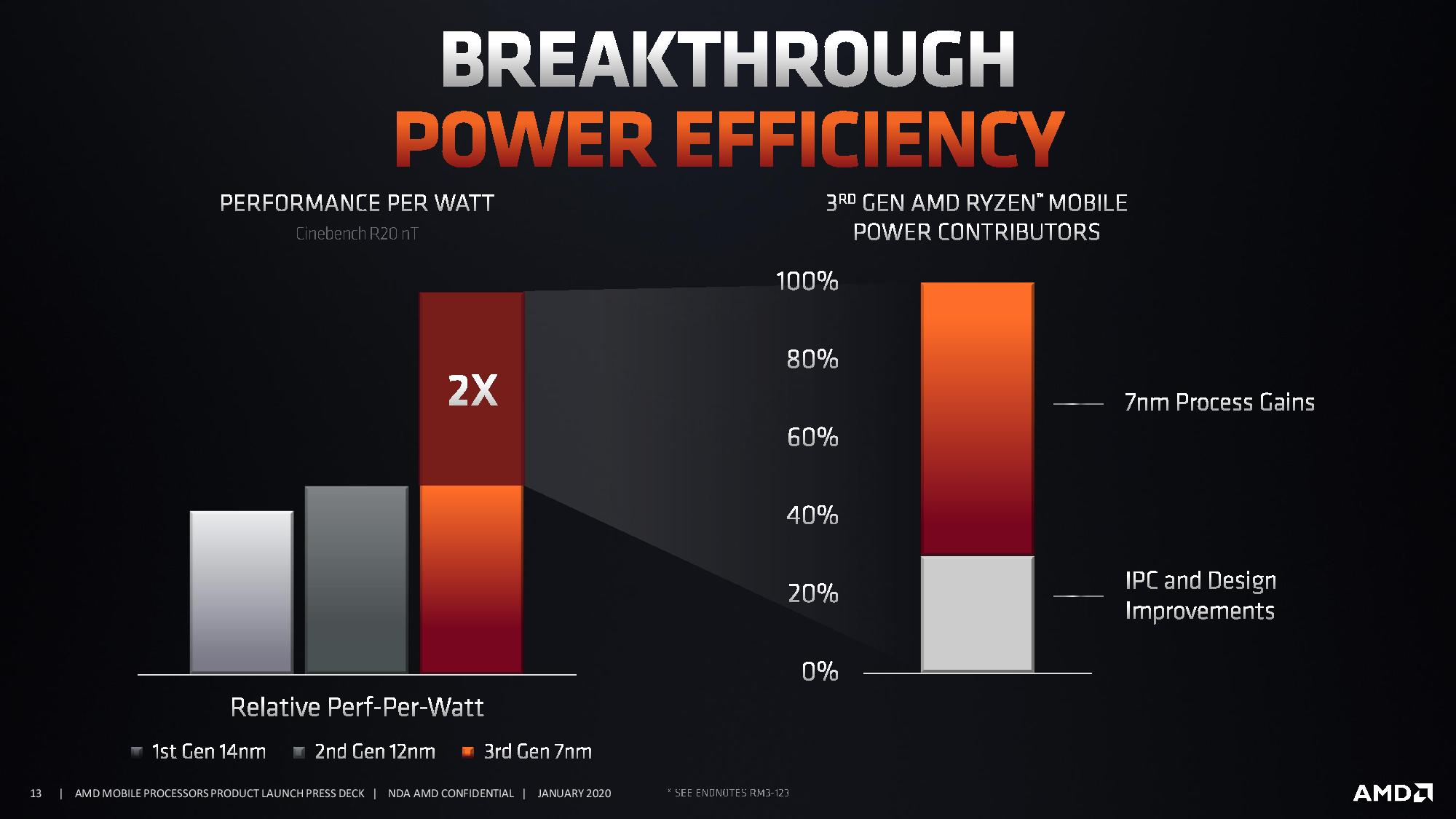 AMD Ryzen 4000 Mobile APUs: 7nm, 8-core on both 15W and 45W, Coming Q1