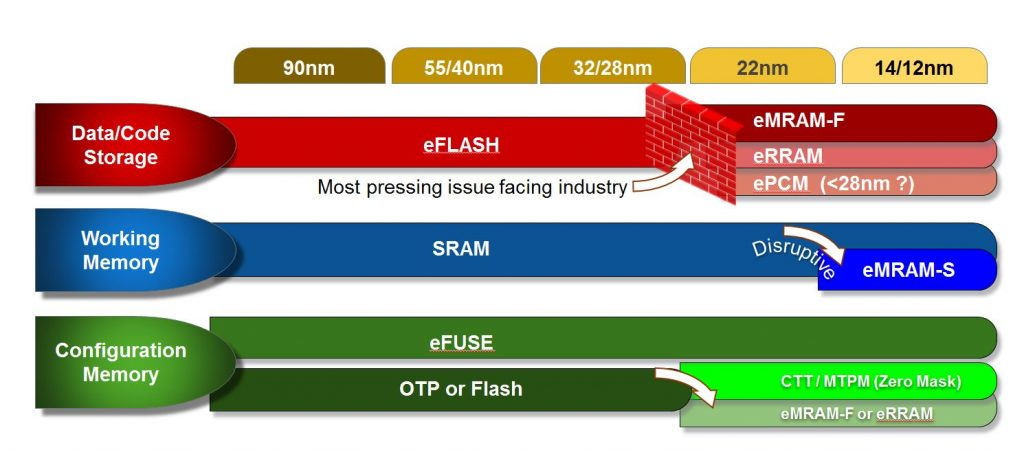 Globalfoundries 22fdx With Mram Is Ready