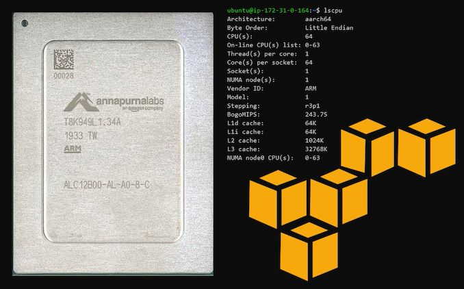 当云计算厂商自己开始做芯片,英特尔、AMD等还有活路吗?以亚马逊ARM服务器为例